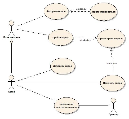 Курсовая работа rational rose Анкетирование Опрос Скачать Диаграмма Вариантов Использования