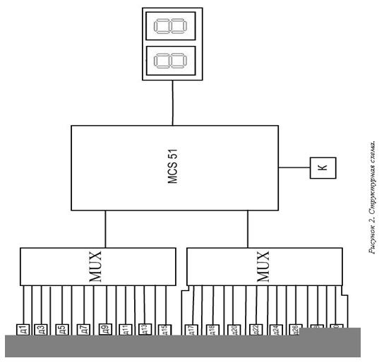 1 Разработка блок-схемы