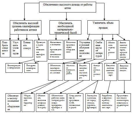 Курсовая работа Системный анализ деятельности коммерческой  Курсовая анализ деятельности коммерческой организации