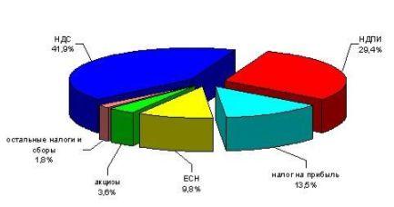 Диплом Налог на прибыль организаций Скачать Доля поступлений доходов в федеральный бюджет по видам налогов