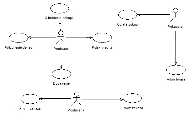 """Курсовая rational rose Разработка автоматизированной системы для  Диаграмма прецедентов для системы """"Аптека"""""""