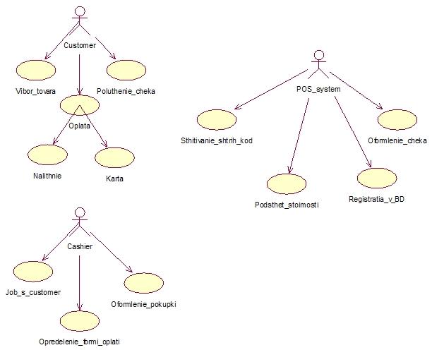 Курсовая rational rose Разработка автоматизированной системы для  Диаграмма прецедентов для системы Оформление продаж в rational rose
