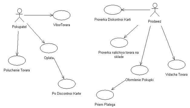 Курсовая rational rose Разработка автоматизированной системы для  Диаграмма прецедентов Оформление продаж с учетом дисконтных карт в rational rose