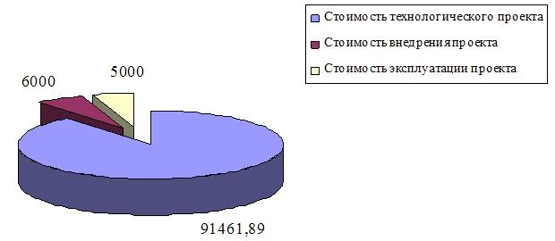 Экономический раздел диплома на примере системы управления сайтами  Общая стоимость владения ОСВ
