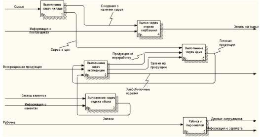 Курсовая Разработка многопользовательской информационной системы  Курсовая Разработка многопользовательской информационной системы на ms sql