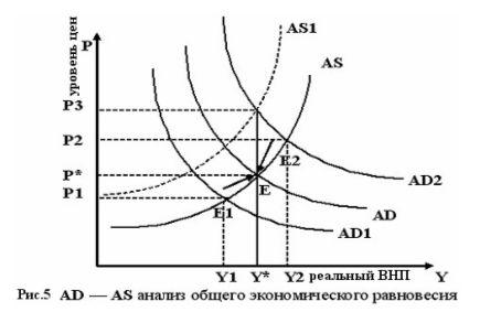 Курсовая Совокупный спрос и совокупное предложение факторы и их  Курсовая Совокупный спрос и совокупное предложение факторы и их определяющие