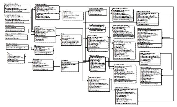 Диплом Логистическая информационная система специализированного  Диплом Логистическая информационная система специализированного складского терминала 1С Предприятие