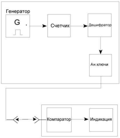 Курсовая - Разработка
