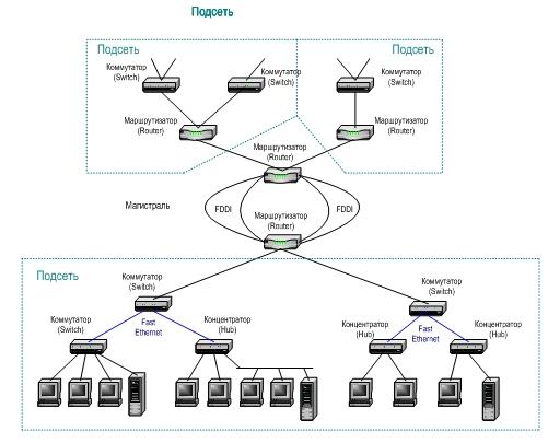 сети организации