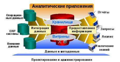 Курсовая oracle financial analyzer финансовая отчетность  Курсовая oracle financial analyzer финансовая отчетность анализ прогнозирование и бюджетное планирование