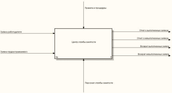 Курсовая Проектирование информационной системы службы занятости  Курсовая Проектирование информационной системы службы занятости населения в bpwin