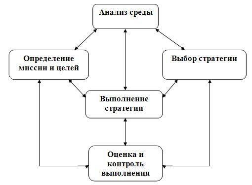 Курсовая Общая характеристика стратегического менеджмента Скачать Структура стратегического управления Курсовая Общая характеристика стратегического менеджмента