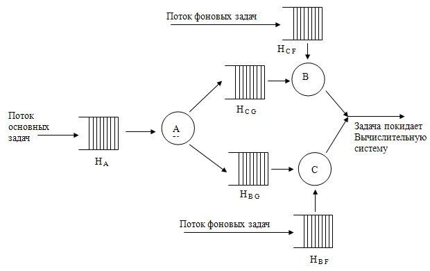 Курсовая Моделирование работы вычислительной системы gpss  Курсовая Моделирование работы вычислительной системы gpss