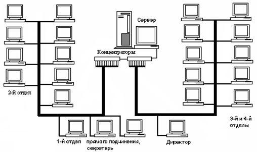 сети для предприятия