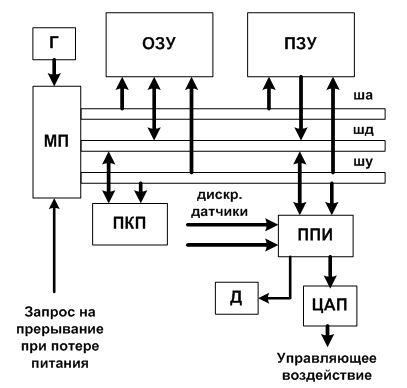 Курсовая - Микропроцессорная