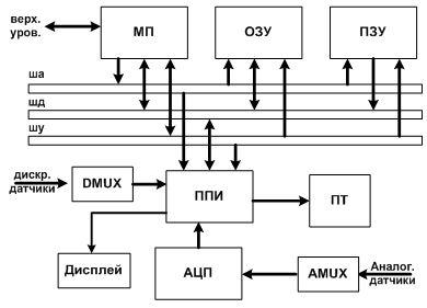 данных системы схемы сбора