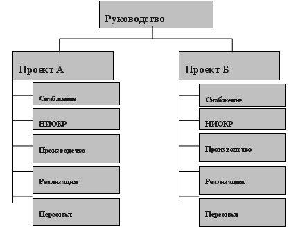 управления организации