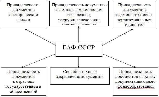 классификации документов