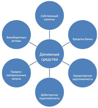 Курсовая Управление денежными средствами Скачать Курсовая Управление денежными средствами