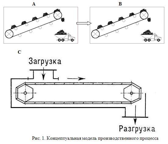 Курсовая Моделирование производственного процесса gpss Скачать Курсовая Моделирование производственного процесса gpss