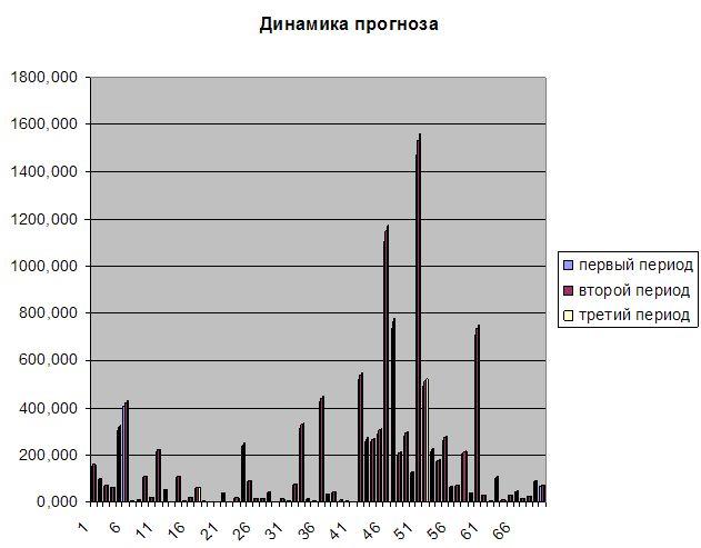 Курсовая Статистический анализ данных в программе statgraphics  Курсовая Статистический анализ данных в программе statgraphics plus