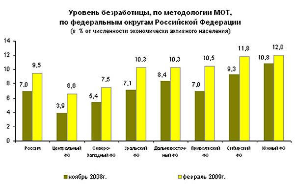 Курсовая Безработица в России в период кризиса Меры  Курсовая Безработица в России в период кризиса Меры правительства РФ направленные на ее снижение