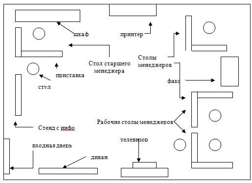 Курсовая структура пр-отдела в