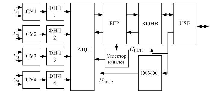Курсовая - Разработка АЦП с