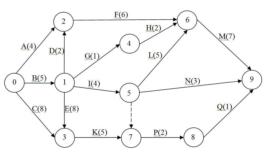 Курсовая Сетевые графики Скачать Курсовая Сетевые графики