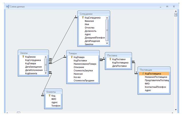 Курсовая Автоматизированный учет торговой сети Скачать Курсовая Автоматизированный учет торговой сети